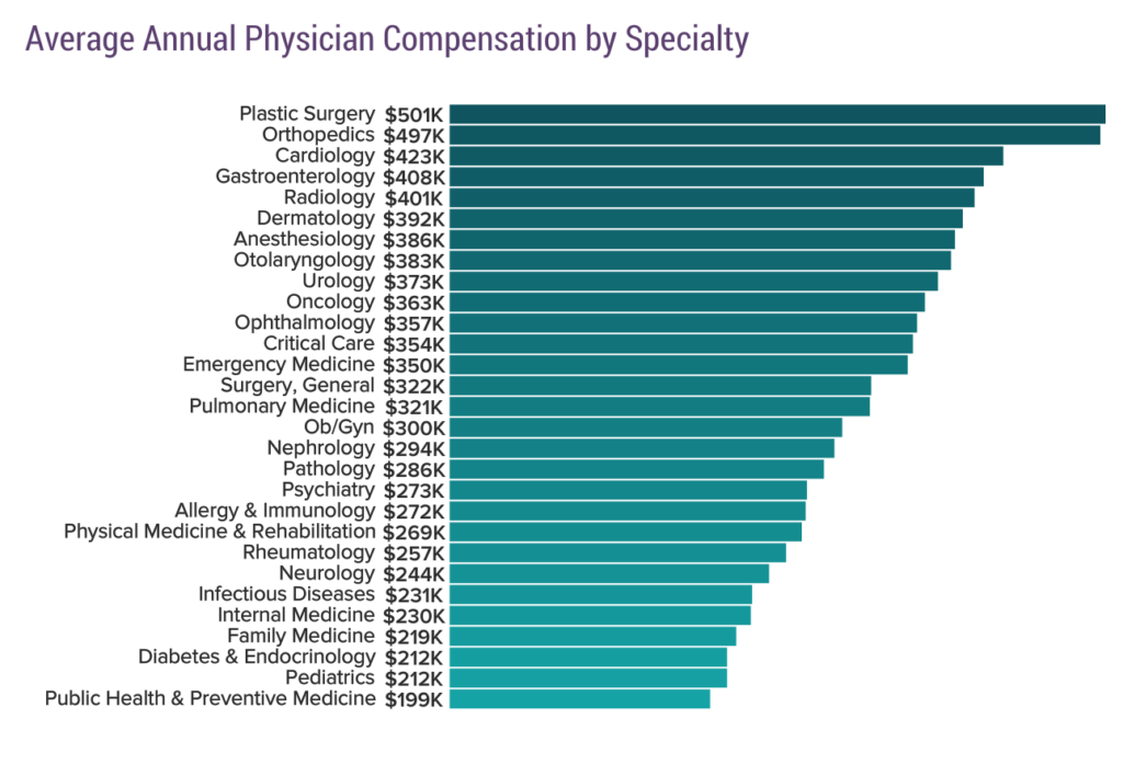 Average Annual Physician Compensation by Specialty, Medscape