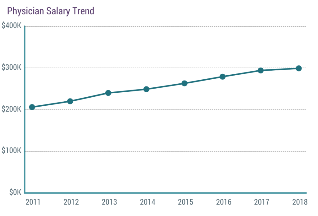 Physician Salary Trend Report, Medscape