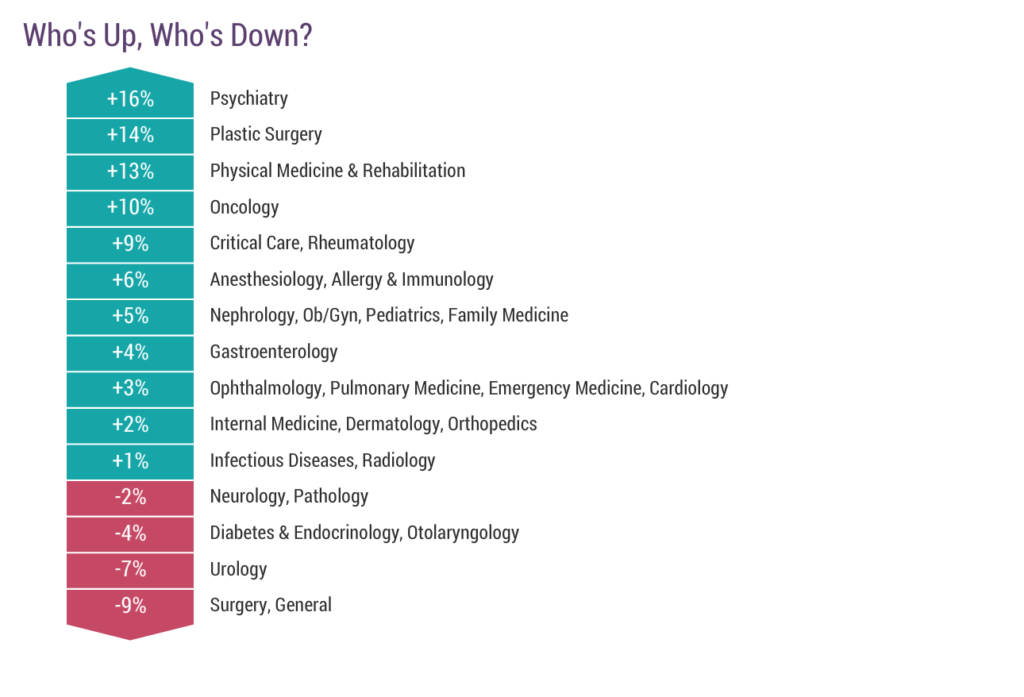Who's Up, Who's Down, Medscape
